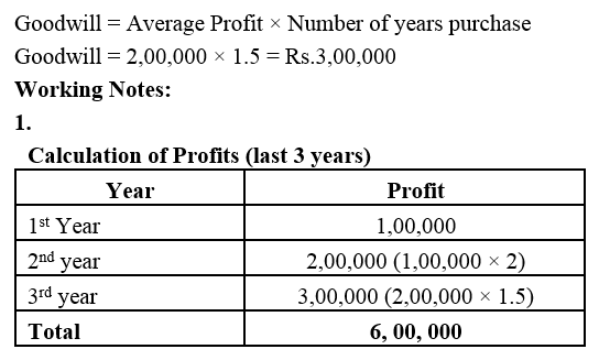 TS Grewal Accountancy Class 12 Solutions Chapter 2 Goodwill Nature and Valuation Q4