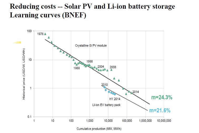 隨著產量越多,生產速度越快,成本也急速下降(學習曲線)。圖表顯示太陽能與儲能設備不斷下降的價格。圖表來源:John Mathews