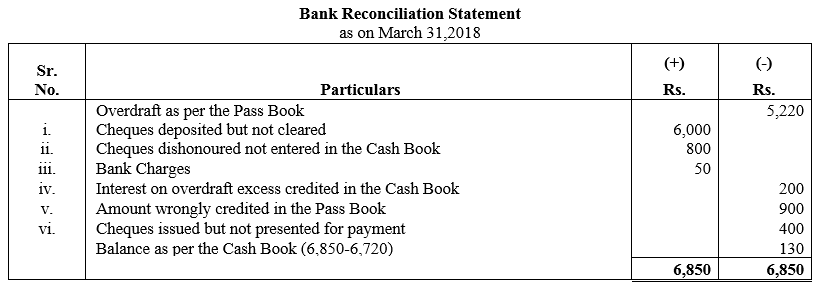 TS Grewal Accountancy Class 11 Solutions Chapter 9 Bank Reconciliation Statement Q26
