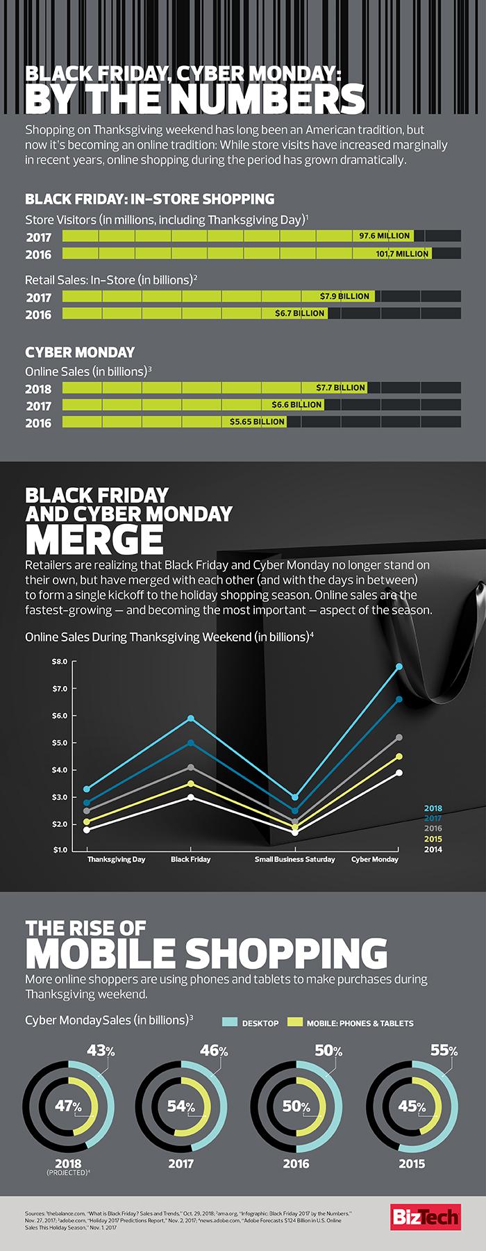 Black Friday Vs Cyber Monday Statistics