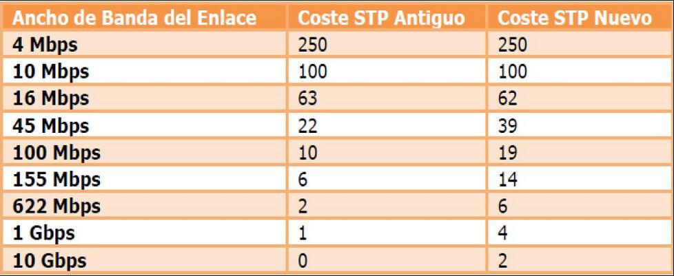 STP Imagen 3