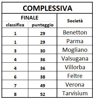 SuperX - classifica generale