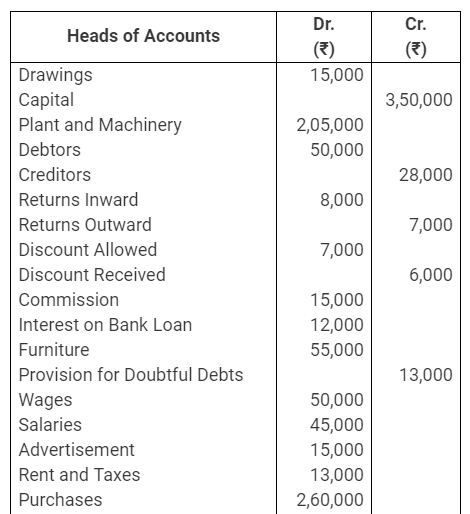 TS Grewal Accountancy Class 11 Solutions Chapter 14 Adjustments in Preparation of Financial Statements Q26