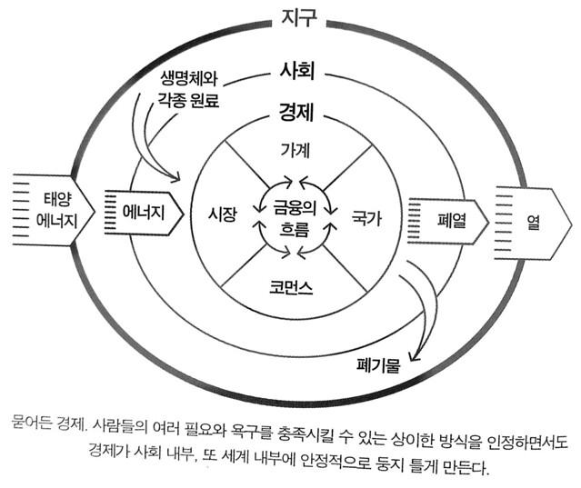 독서노트 | 도넛 경제학 2