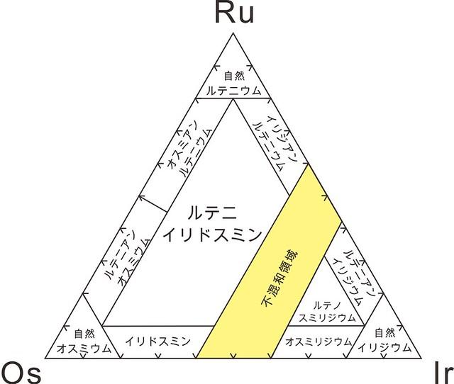 1973年におけるRu-Os-Ir系鉱物種