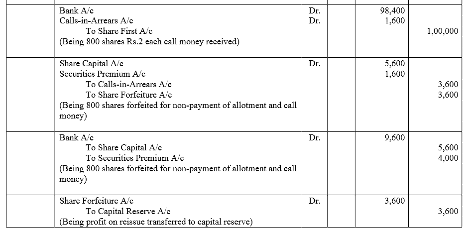 TS Grewal Accountancy Class 12 Solutions Chapter 8 Accounting for Share Capital Q89.1