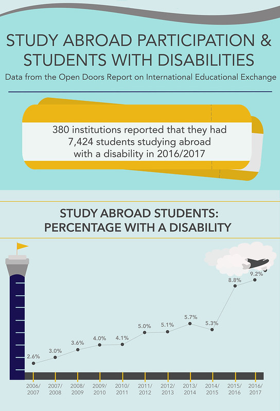 11/19/2018 - 5:53pm - 'Study abroad participation & students with disabilities. Data from the Open Doors Report on International Educational Exchange. 380 institutions reported that they had 7424 students studying abroad with a disability in 2016/2017.'    'Study abroad students: percentage with a disability'   Image of flight control tower with a plane taking off showing the line graph of percentages increasing higher as the survey years increase annual from 2006/2007 to 2016/2017.  The percentages show 2.6%, 3.0%, 3.6%, 4.0%, 4.1%, 5.0%, 5.1%, 5.7%, 5.3%, 8.8%, and 9.2%.
