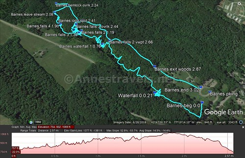 Visual trail map and elevation profile for my hike up Barnes Creek, past the waterfalls, and then back via the official trail, Onanda Park, New York