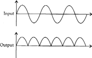 NCERT Solutions for Class 12 Physics Chapter 14 Semiconductor Electronics Materials, Devices and Simple Circuits 3