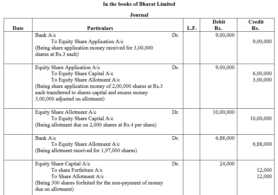 TS Grewal Accountancy Class 12 Solutions Chapter 8 Accounting for Share Capital Q88.1