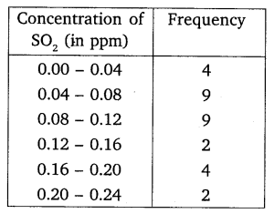 NCERT Solutions for Class 10 Maths Chapter 14 Statistics 14