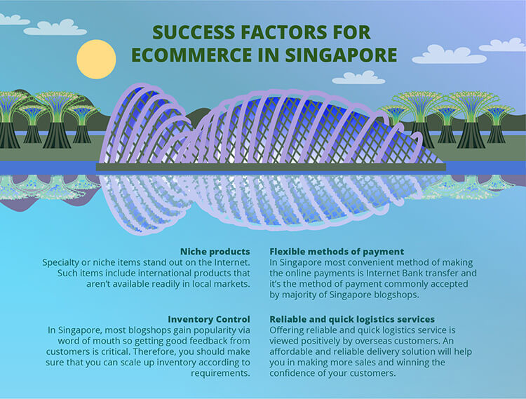 Factors for ecommerce in Singapore