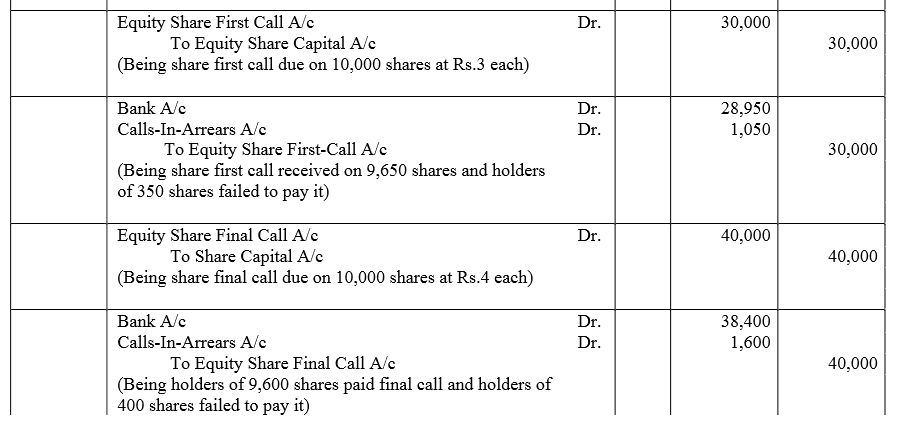TS Grewal Accountancy Class 12 Solutions Chapter 8 Accounting for Share Capital Q58.2