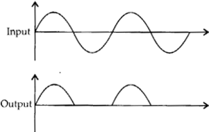 NCERT Solutions for Class 12 Physics Chapter 14 Semiconductor Electronics Materials, Devices and Simple Circuits 2