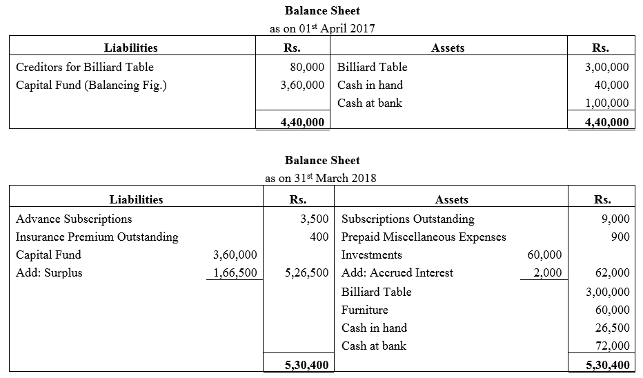 TS Grewal Accountancy Class 12 Solutions Chapter 7 Company Accounts Financial Statements of Not-for-Profit Organisations Q41.1