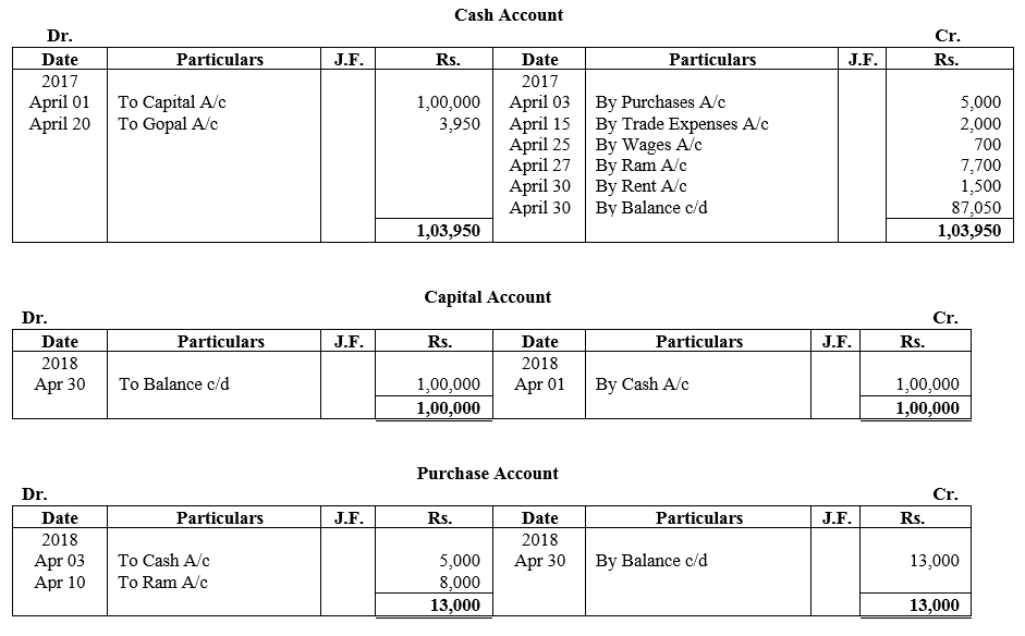 TS Grewal Accountancy Class 11 Solutions Chapter 10 Trial Balance Q2.2