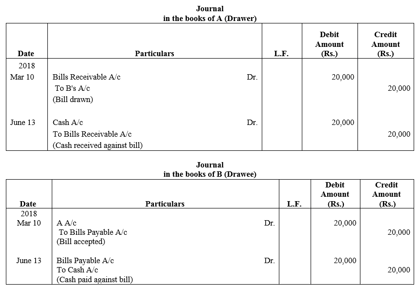 TS Grewal Accountancy Class 11 Solutions Chapter 12 Accounting for Bills of Exchange Q2
