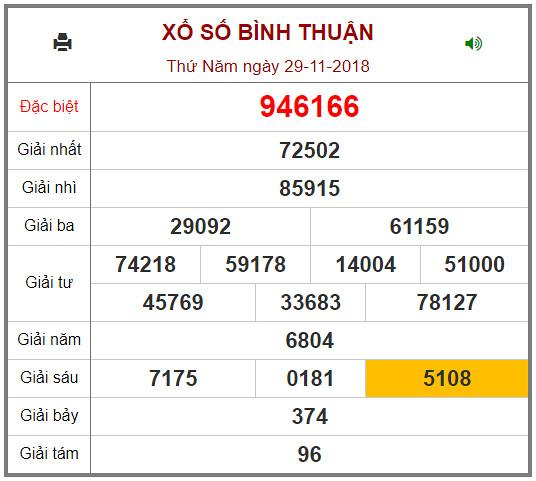 Xem lại kết quả xổ số Bình Thuận tuần trước 27/11/2018