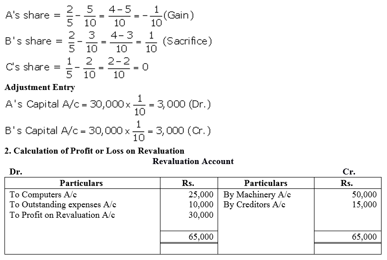 TS Grewal Accountancy Class 12 Solutions Chapter 3 Change in Profit Sharing Ratio Among the Existing Partners Q24.1