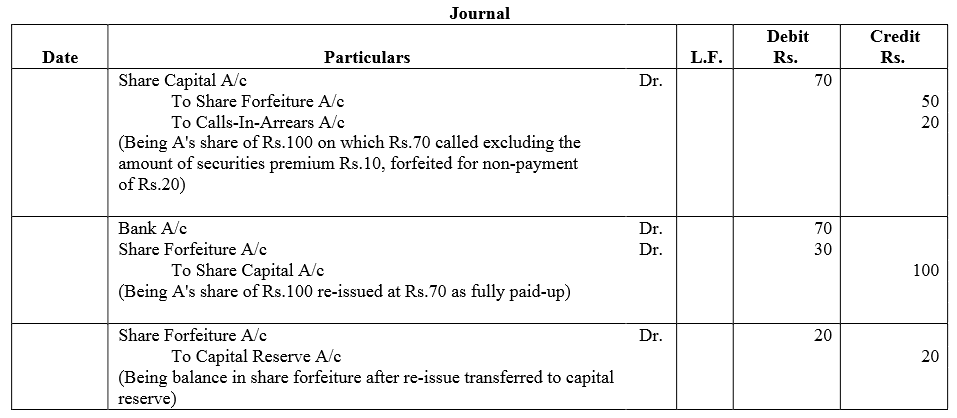 TS Grewal Accountancy Class 12 Solutions Chapter 8 Accounting for Share Capital Q59