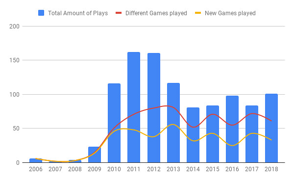 Games played per year until the end of 2018