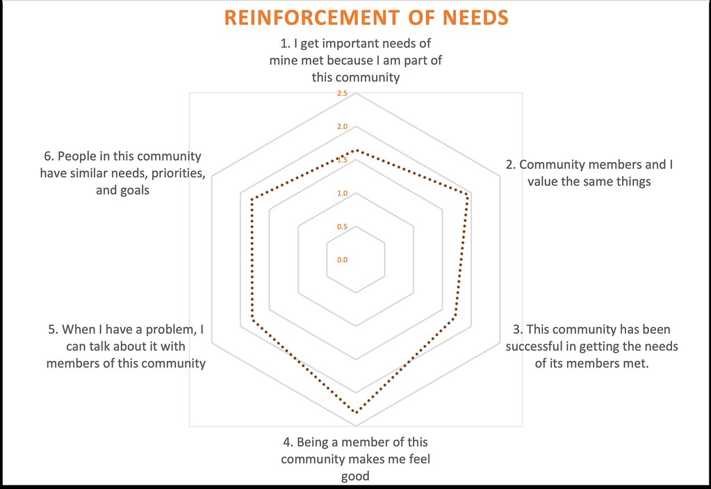 Reinforcement of Needs