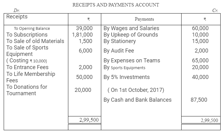 TS Grewal Accountancy Class 12 Solutions Chapter 7 Company Accounts Financial Statements of Not-for-Profit Organisations Q39.1