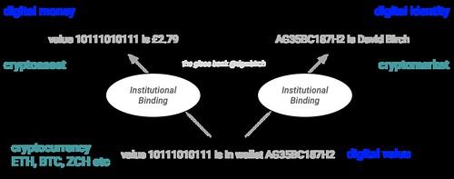 Cryptomarket Model