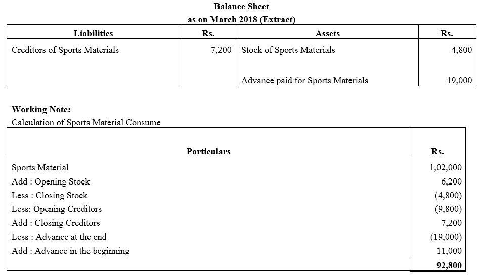 TS Grewal Accountancy Class 12 Solutions Chapter 7 Company Accounts Financial Statements of Not-for-Profit Organisations Q25.1