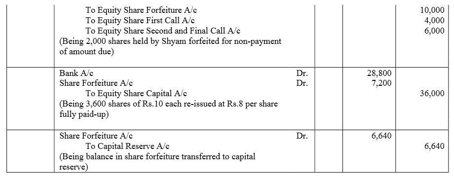 TS Grewal Accountancy Class 12 Solutions Chapter 8 Accounting for Share Capital Q85.3