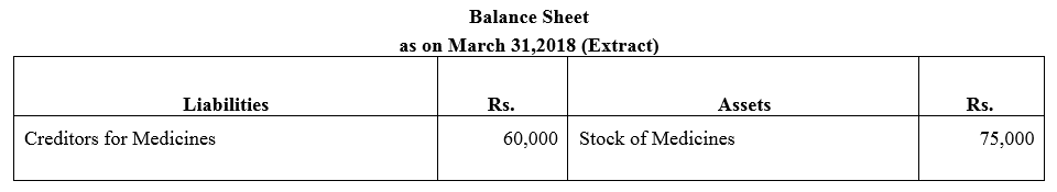 TS Grewal Accountancy Class 12 Solutions Chapter 7 Company Accounts Financial Statements of Not-for-Profit Organisations Q23.1