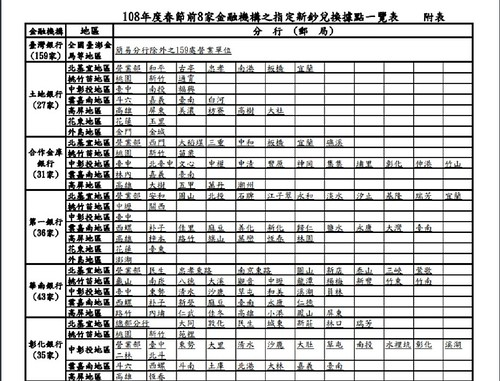 台灣銀行,兆豐銀行,中華郵政,郵局,兌換,新鈔,過年,紅包,合作金庫,土地銀行,新鈔地點,鈔票兌換,換新鈔,