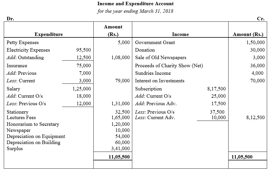 TS Grewal Accountancy Class 12 Solutions Chapter 7 Company Accounts Financial Statements of Not-for-Profit Organisations Q47