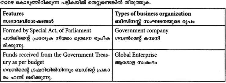 HSS Live Plus One Business Studies Previous Year Question Papers and Answers 2017 18