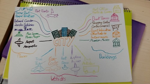 6th level mind map: the city