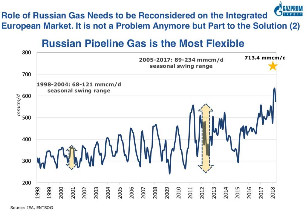 Газпром иллюстрирует снижение гибкости поставок газа в Европе