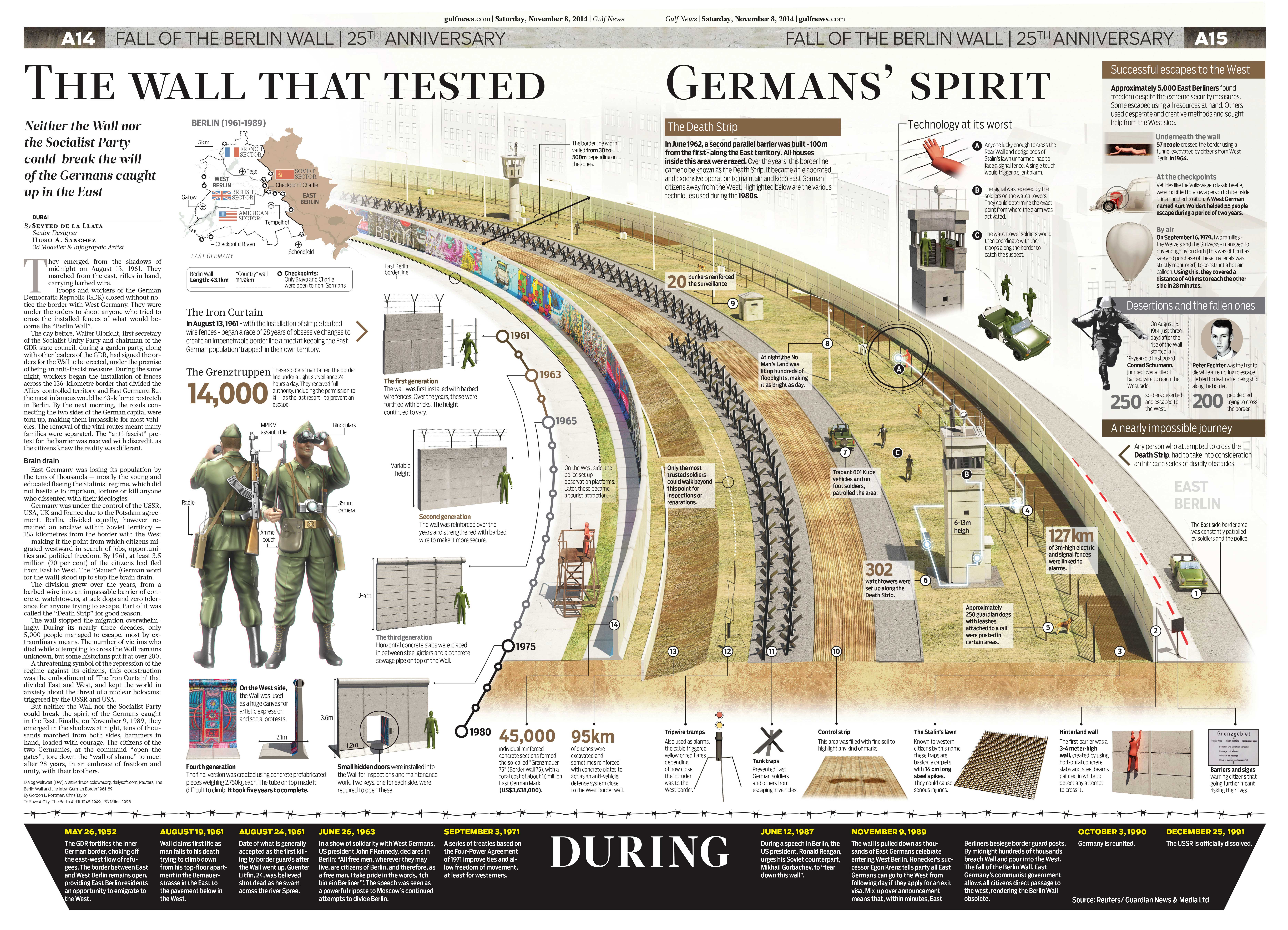 Infographic about the Berlin Wall, published by Gulf News to mark the 25th anniversary of the Wall's fall in 2014.