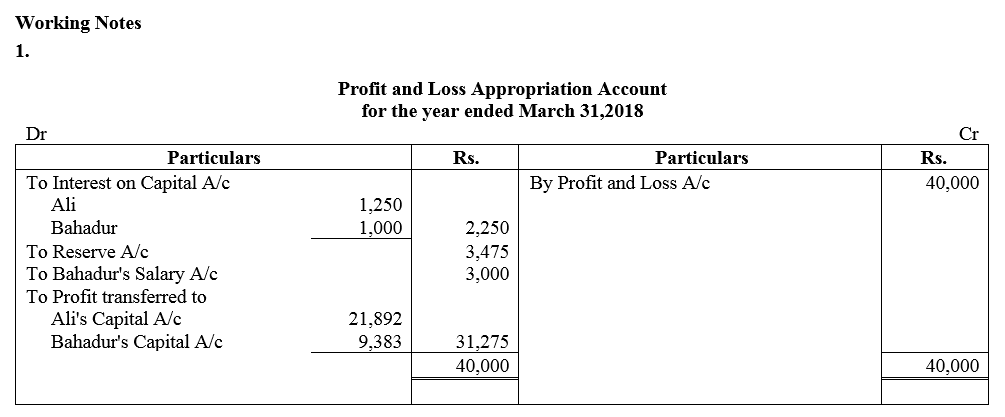 TS Grewal Accountancy Class 12 Solutions Chapter 1 Accounting for Partnership Firms - Fundamentals Q52.1