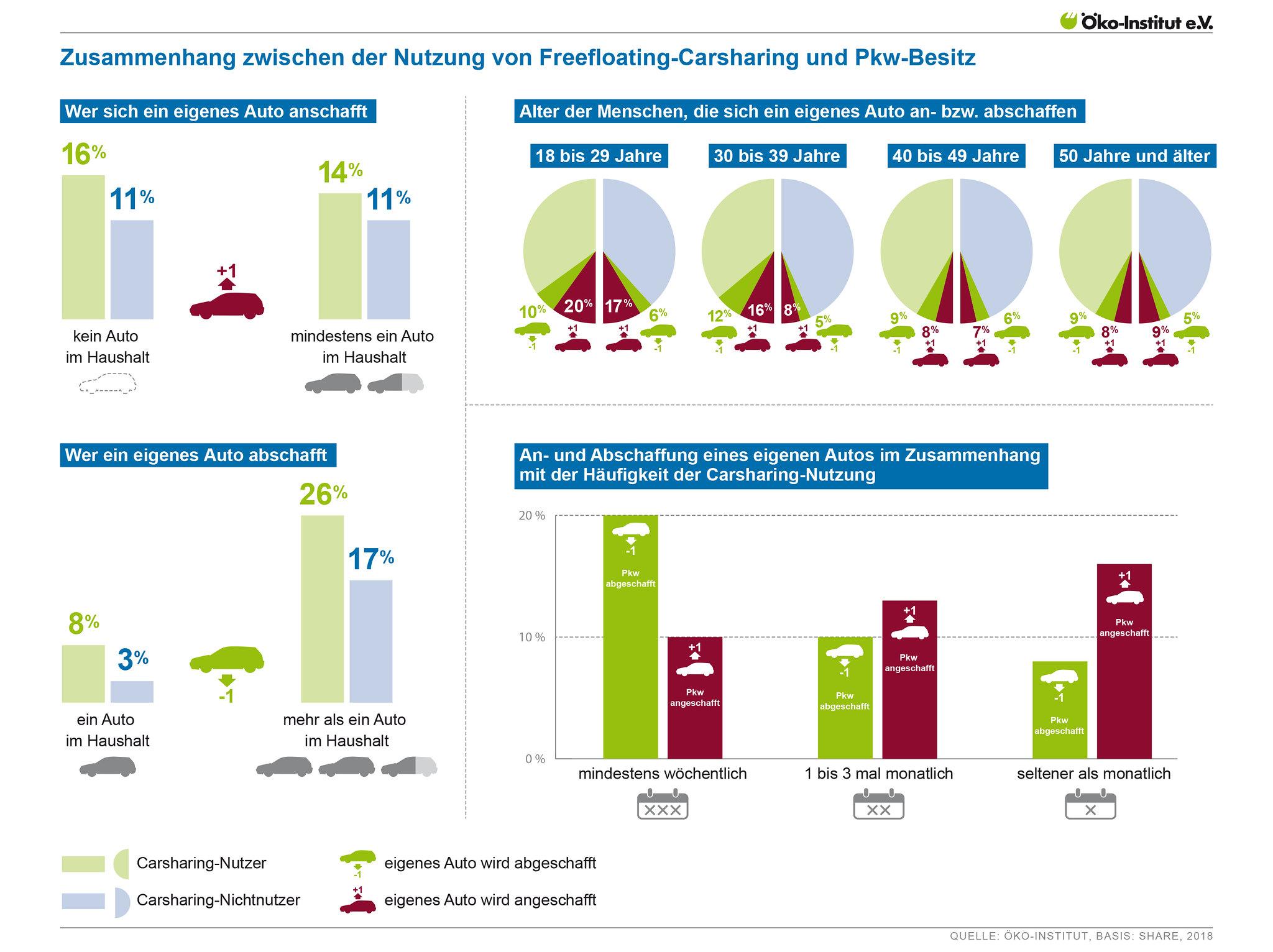 Zusammenhang zwischen der Nutzung von Freefloating-Carsharing und Pkw-Besitz