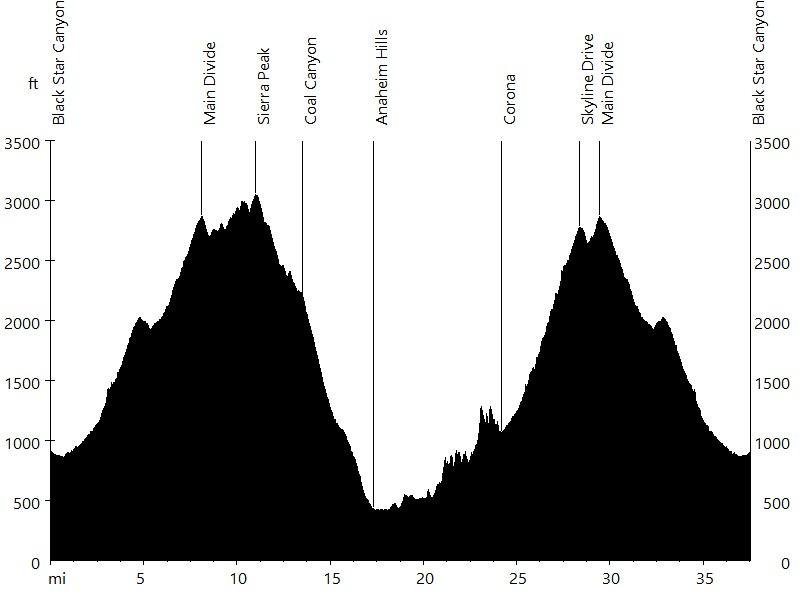 Sierra Peak via Black Star, Coal, and Skyline • Route Profile