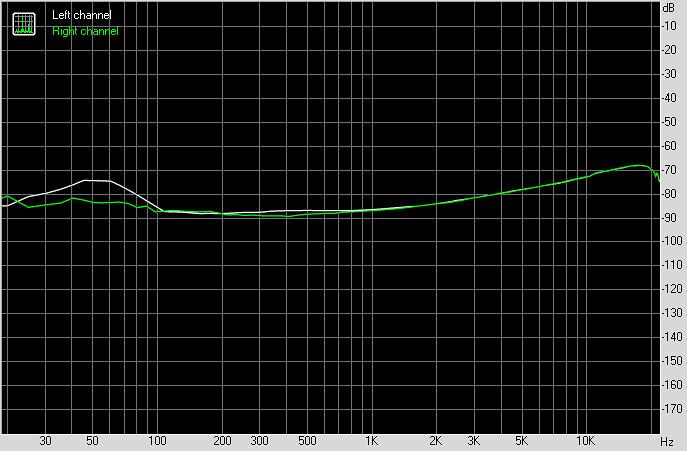 Dexp A140 звук в наушниках