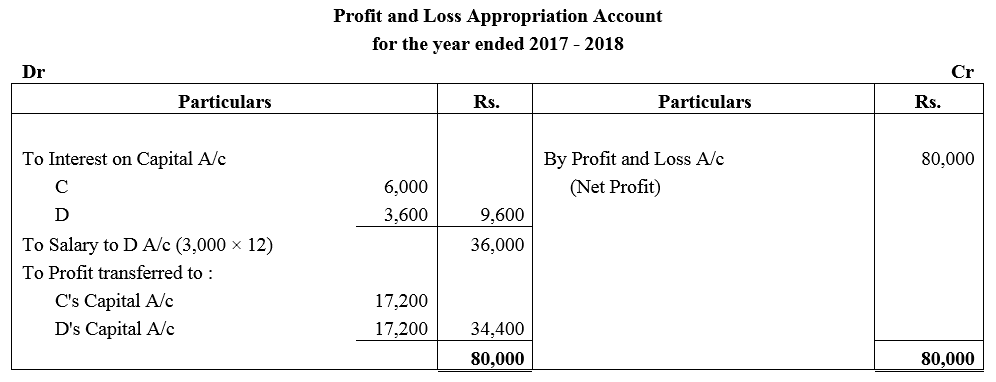 TS Grewal Accountancy Class 12 Solutions Chapter 1 Accounting for Partnership Firms - Fundamentals Q42
