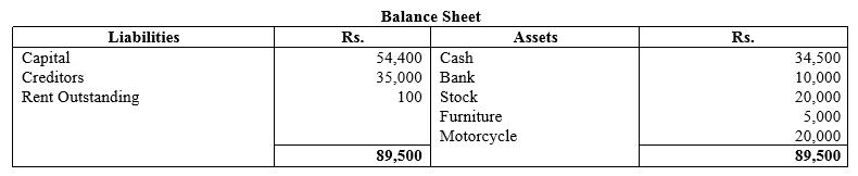 TS Grewal Accountancy Class 11 Solutions Chapter 2 Accounting Equation Q14.1