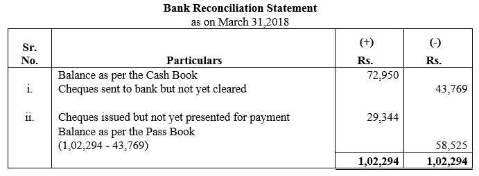 TS Grewal Accountancy Class 11 Solutions Chapter 9 Bank Reconciliation Statement Q4
