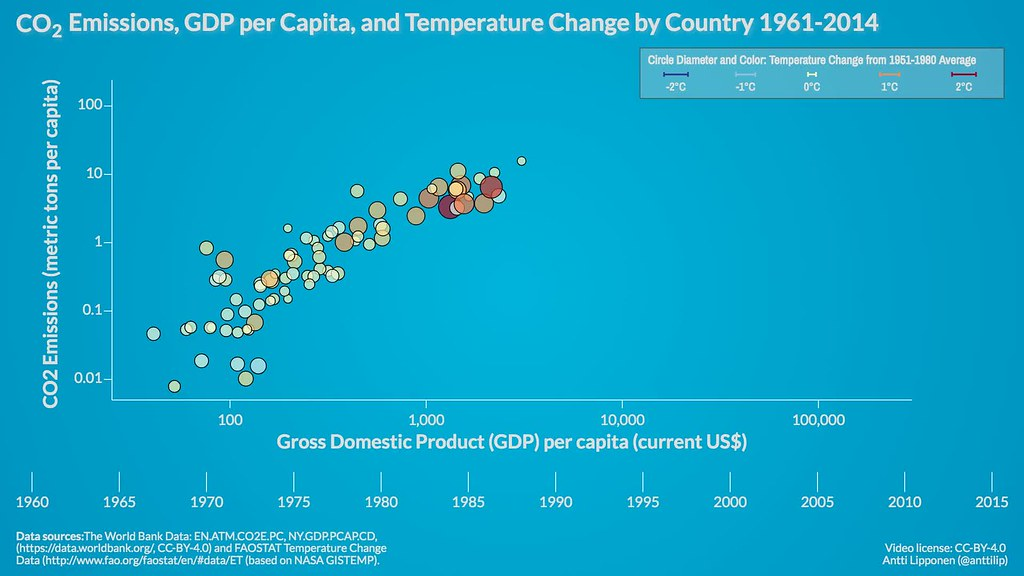 CO2 emissions, GDP & temperature by country 1961-2014