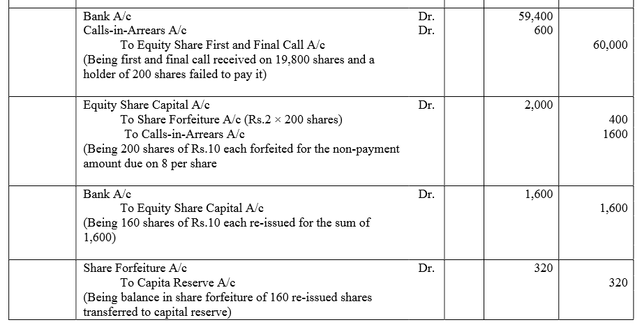 TS Grewal Accountancy Class 12 Solutions Chapter 8 Accounting for Share Capital Q68.2