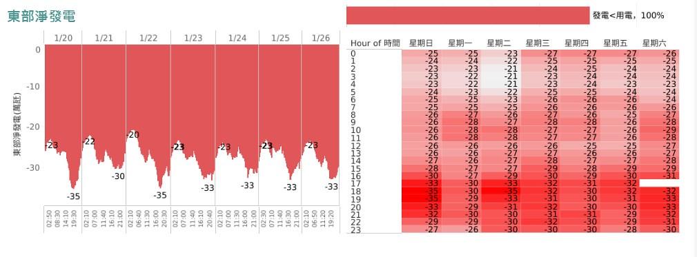 東部 (2019-1-20  -  1-26)
