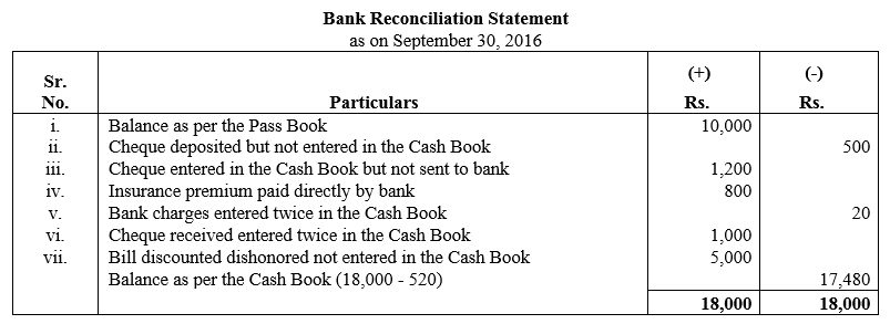 TS Grewal Accountancy Class 11 Solutions Chapter 9 Bank Reconciliation Statement Q14