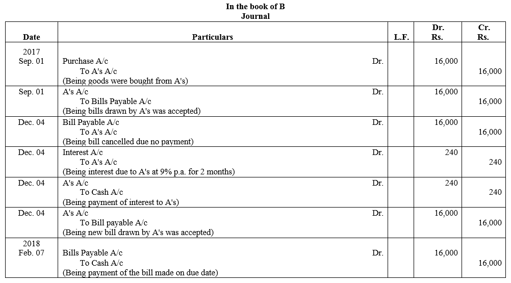 TS Grewal Accountancy Class 11 Solutions Chapter 12 Accounting for Bills of Exchange Q33.1