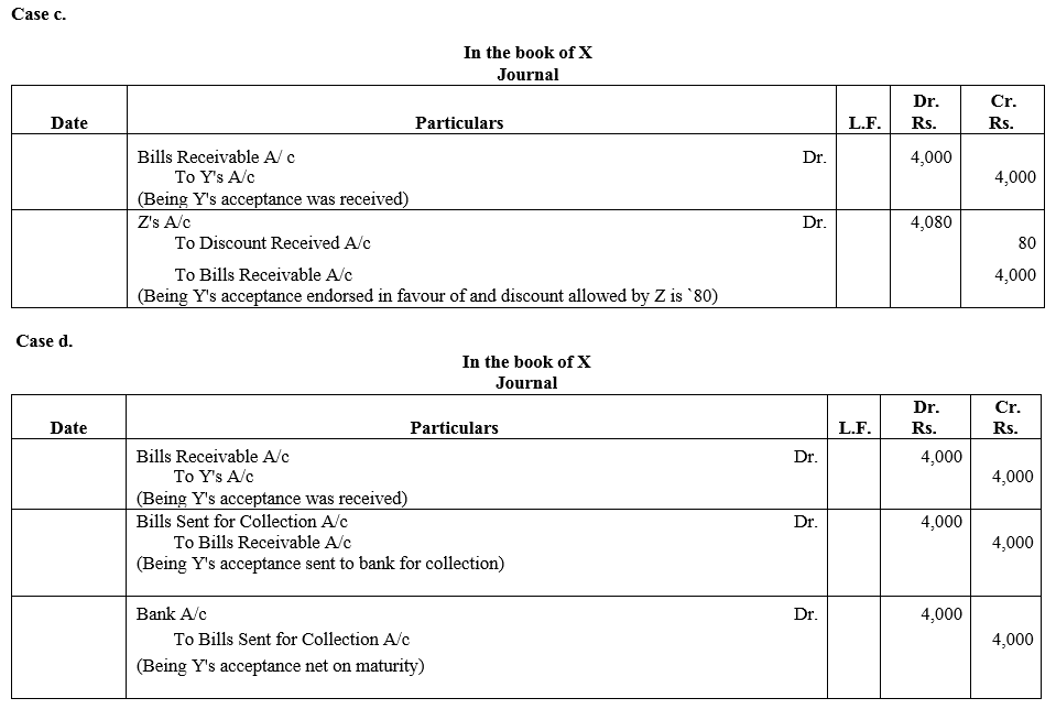 TS Grewal Accountancy Class 11 Solutions Chapter 12 Accounting for Bills of Exchange Q12.1